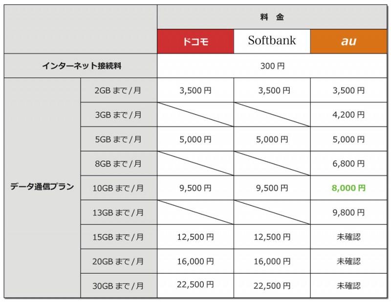 徹底比較!ドコモ・ソフトバンク・auの通話定額&データプランを比較してみた!(比較表有り)