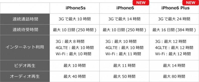 iphone6_hikaku-jikan