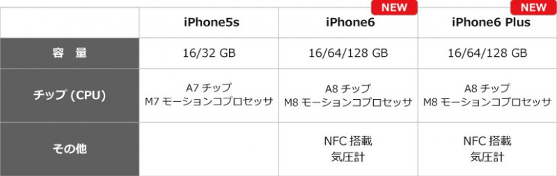 iphone6_hikaku-spec